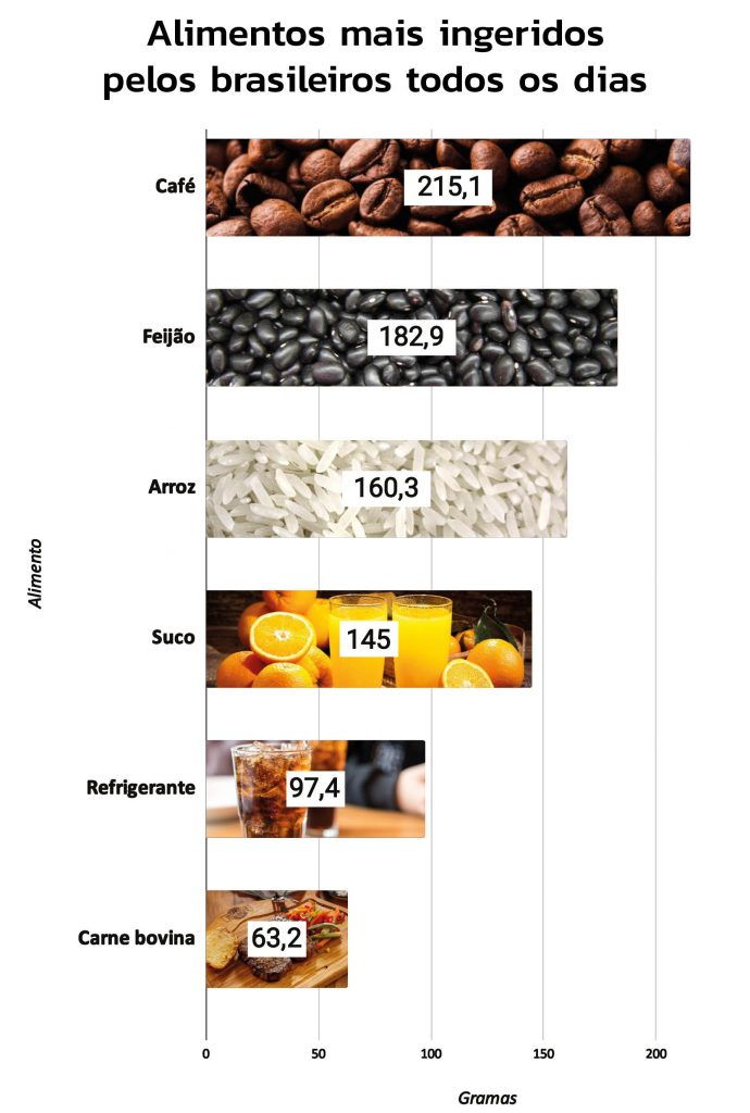 alimentos mais ingeridos pelos brasileiros